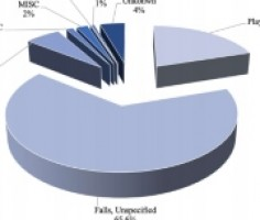 Epidemiology of Displaced Supracondylar Fractures