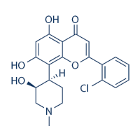 Flavopiridol (Alvocidib), a Cyclin-dependent Kinases  (CDKs) Inhibitor, Found Synergy Effects with Niclosamide  in Cutaneous T-cell Lymphoma
