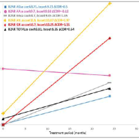Investigation of B2-AR, TLR2, PICALM, and BDNF Gene Variants in Iranian Alzheimer's Patients and Their Response to Rivastigmine