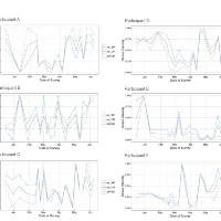 Measuring the Impact of Stressors through Self-reporting on the Temporal Nature of How Perceived Stress Emerges and Dissipates