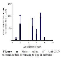 Progression of Autoantibodies Anti-Gad and Anti-IA2 in Type 1A Diabetics Aged 5 to 21 Years in Côte d'Ivoire